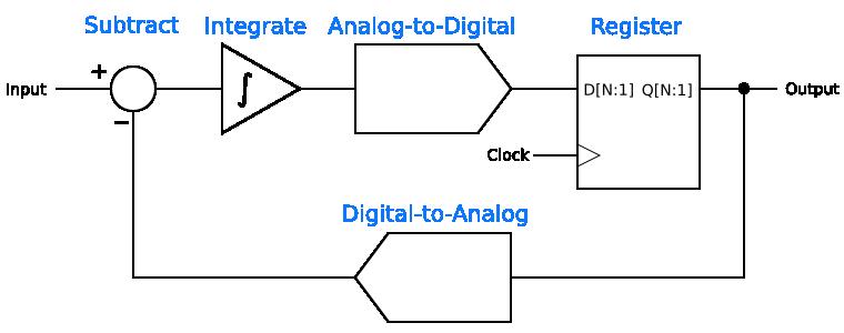 Abstract first-order delta-sigma modulator
