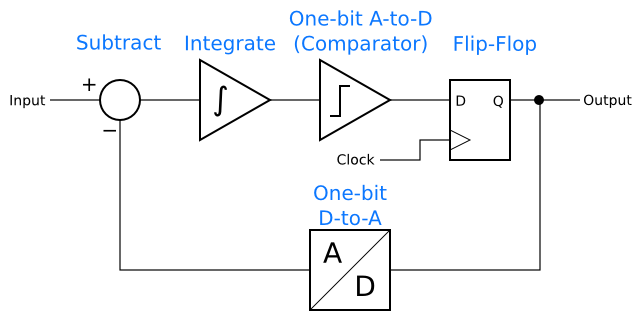 One-bit, first-order delta-sigma modulator