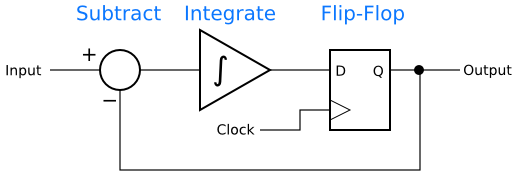 Simplified one-bit delta-sigma modulator