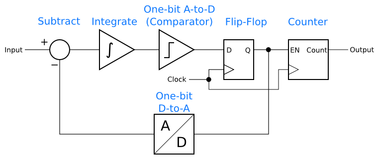Conceptual delta-sigma analog-to-digital converter
