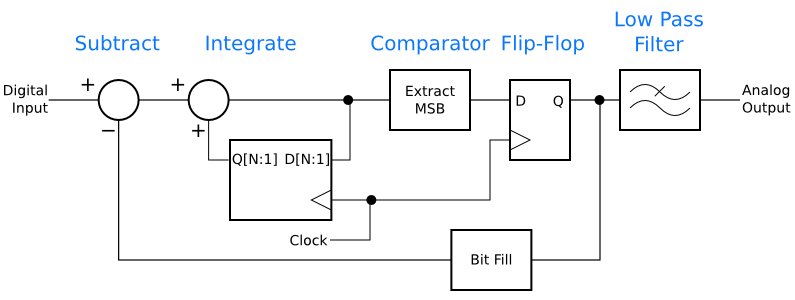 A digital delta-sigma modulator for analog-to-digital conversion