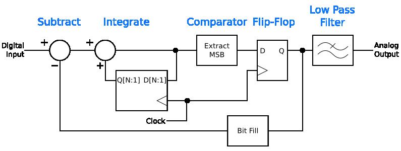 A digital delta-sigma modulator for analog-to-digital conversion