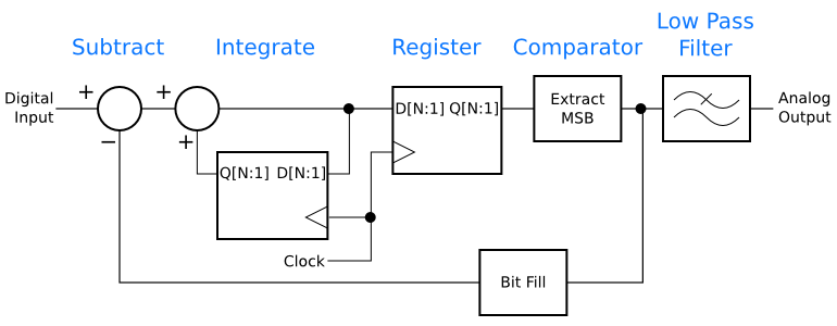 Intermediate step in transforming the delta-sigma digital-to-analog converter