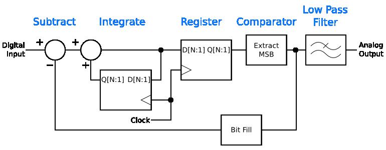 Intermediate step in transforming the delta-sigma digital-to-analog converter