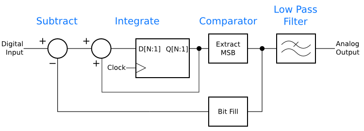 The final first-order, one-bit digital-to-analog converter