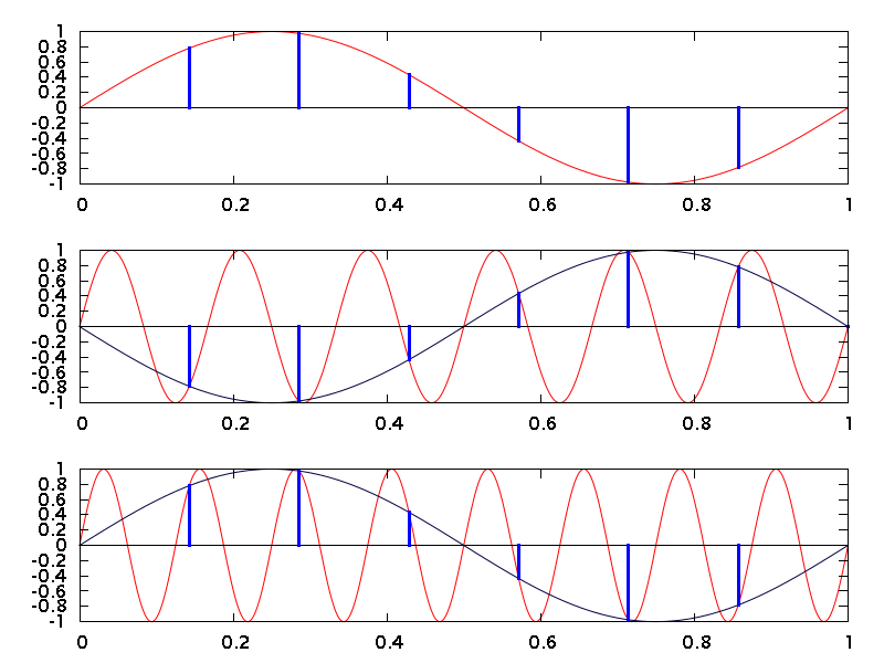 A frequency above the sampling rate results in aliasing to a lower frequency