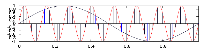 Aliasing can result from downsampling a digital signal.