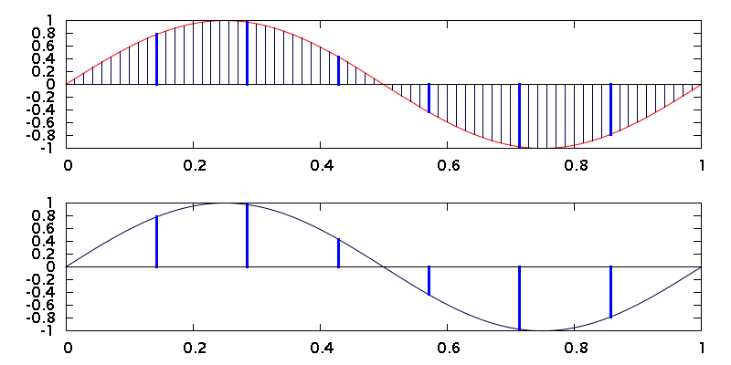 Downsampling an oversampled signal is equivalent to sampling in the first place.