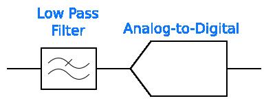 An anti-aliasing filter before an ADC input.