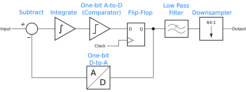 A delta-sigma ADC with a low pass filter and downsampler