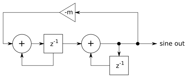 Two-integrator sine wave oscillator
