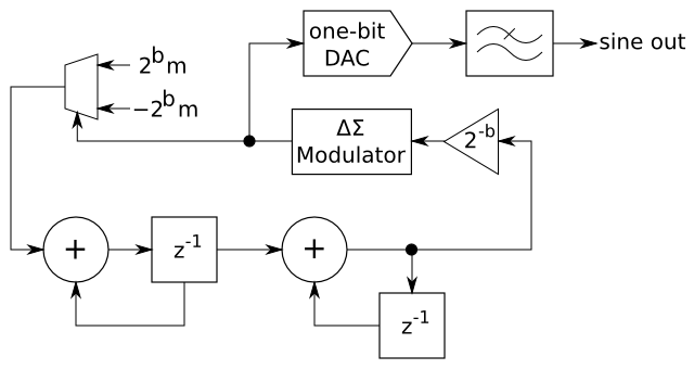 Digital sine wave oscillator with delta-sigma feedback