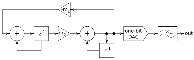 Sine wave oscillator followed by delta-sigma DAC