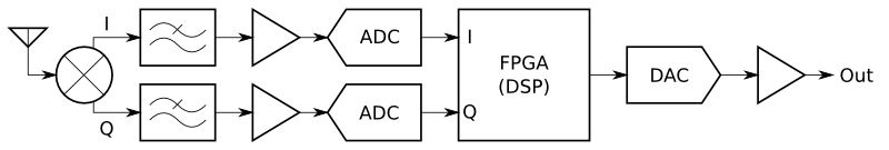 Block diagram of a near-zero IF receiver with I and Q paths