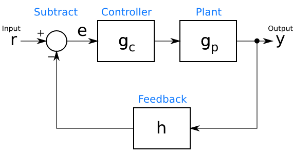 Basic closed-loop control system