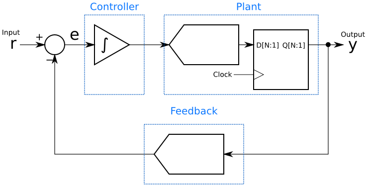Grouping the delta-sigma elements by analogy to the closed-loop controller